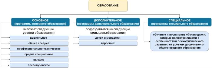Схема системы образования Республики Беларусь